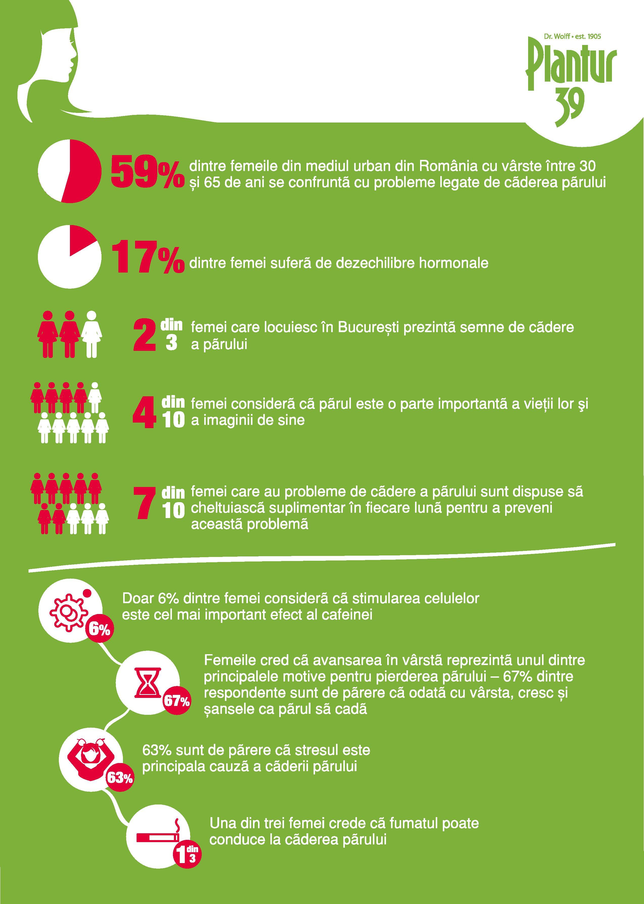 Infografic - Plantur39