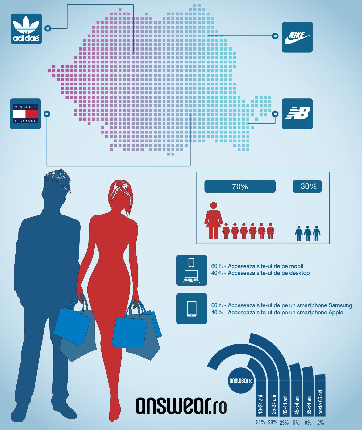 infografic - preferinte regionale answear