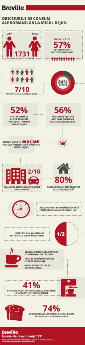 infografic_obiceiurile-de-consum-ale-romanilor-la-micul-dejun
